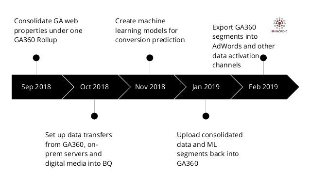 Sep 2018 Consolidate GA web properties under one GA360 Rollup Oct 2018 Set up data transfers from GA360, on- prem servers ...