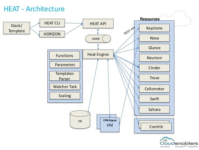 Orchestration across multiple cloud platforms using Heat