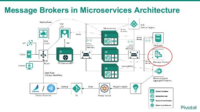 Orchestration Patterns for Microservices with Messaging by