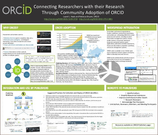 Poster connecting researchers with their research through for Posterpresentations com templates