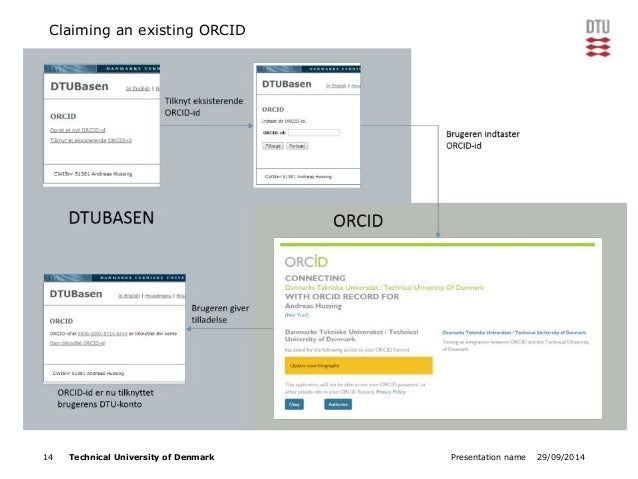 Claiming an existing ORCID  14 Technical University of Denmark Presentation name 29/09/2014
