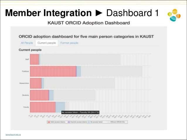 Member Integration ► Dashboard 1