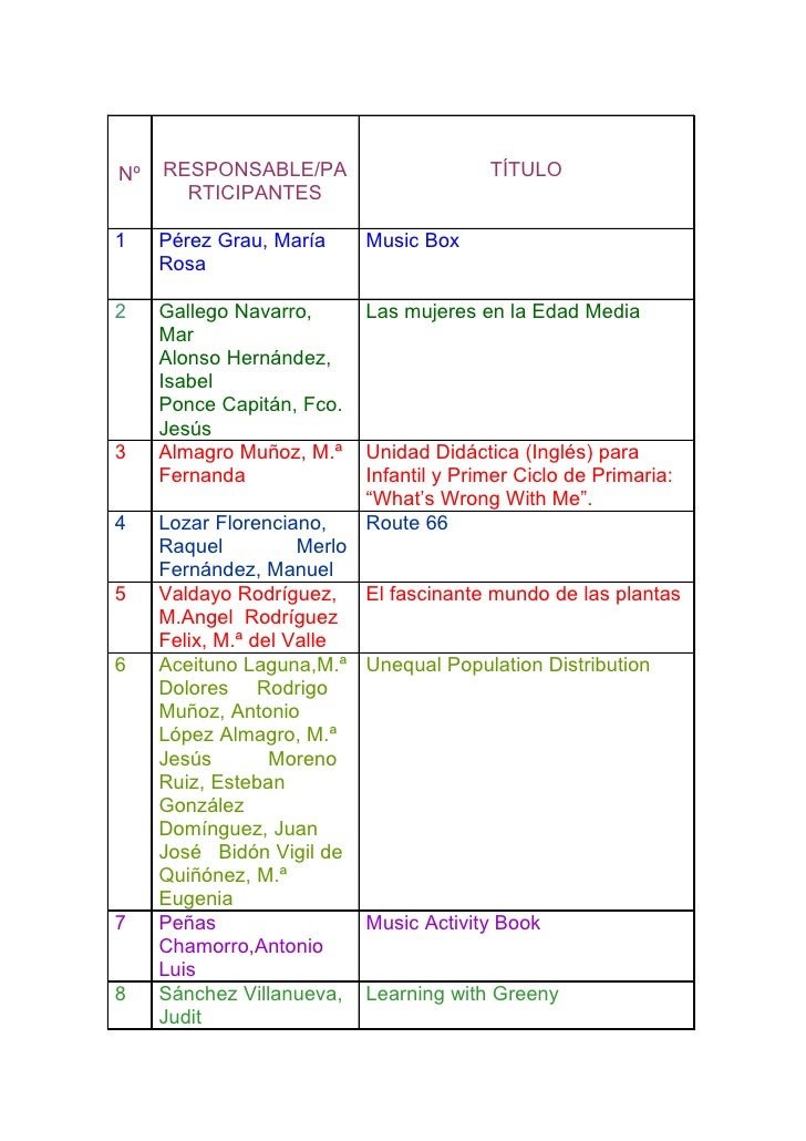 Nº   RESPONSABLE/PA                        TÍTULO        RTICIPANTES  1    Pérez Grau, María       Music Box      Rosa  2 ...