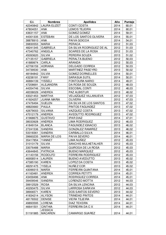 C.I. Nombres Apellidos Año Puntaje  42340842 LAURA ELIZET CONTI COSTA 2014 60,01  47804051 ANA LEMOS TEJEIRA 2014 60,01  4...