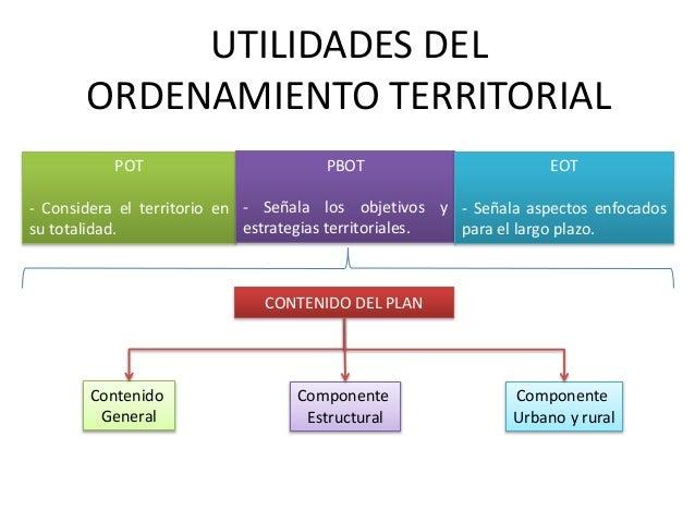 Ordenamiento territorial y uso del suelo for 4 usos del suelo en colombia