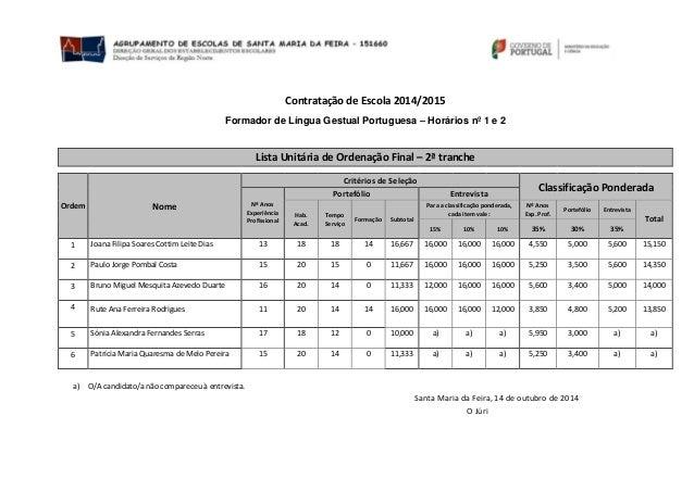 Contratação de Escola 2014/2015  Formador de Língua Gestual Portuguesa – Horários nº 1 e 2  Lista Unitária de Ordenação Fi...