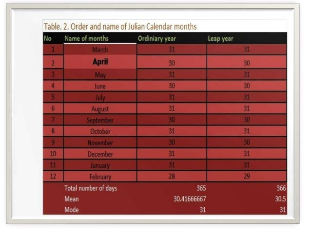 Order and name of julian and gregorian calendar months