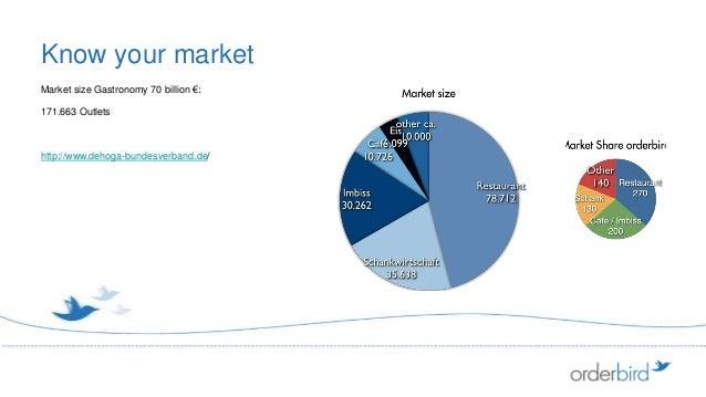 Know your marketMarket size Gastronomy 70 billion €:171.663 Outletshttp://www.dehoga-bundesverband.de/