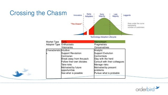 Crossing the Chasm           Market Type Early                          Mainstream           Adopter Type Enthusiasts     ...