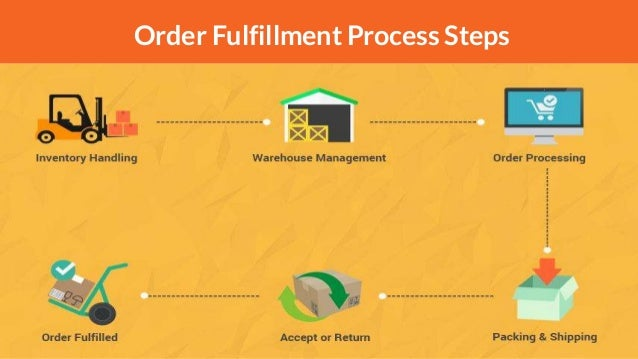 the order fulfillment procedure for cup of Order fulfillment i insufficient data for accurate rating at this time  ehp6 for erp 60 ehp7 for erp 60 goals execute the main business procedures involved in sales and distribution processing implement the main functions and customizing settings in sales and delivery processing  in sales and distribution, working with customer.