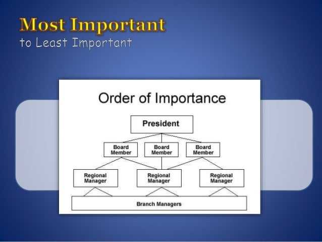 importance of orders Top 6 executive orders in history share this list on facebook share this list on twitter throughout history, presidents have stepped up to take executive actions on critical issues facing our country--especially when those facing oppression needed intervention and relief.