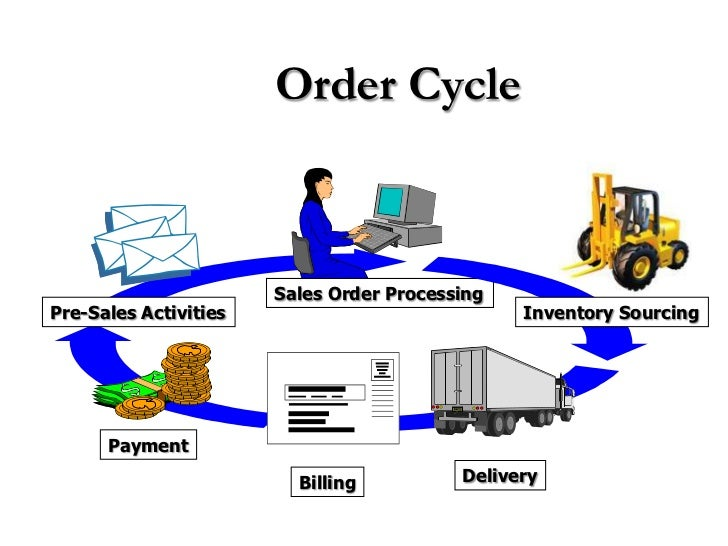 customer order processing cycle Cycle view of supply chain there are five stages in a supply chain supplier from   retailer customer) and four supply chain process cycles (customer order,.