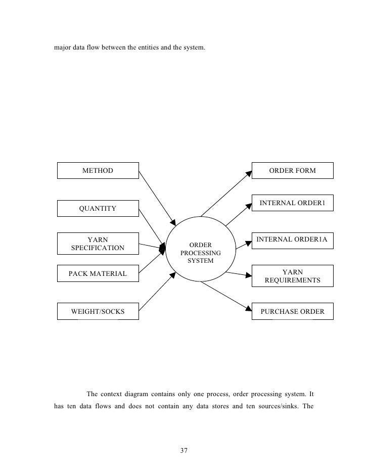 ordering system essay Emergence and embodiment: new essays on second-order systems theory second-order systems theory stresses the recursive complexities of observation.