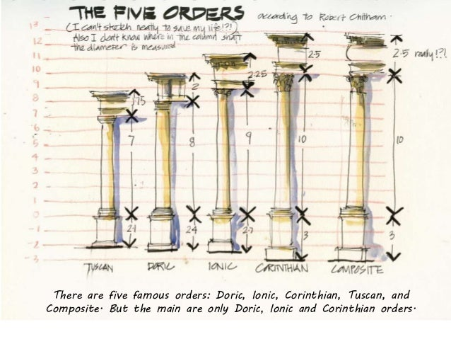 The Orders Of Greek Architecture