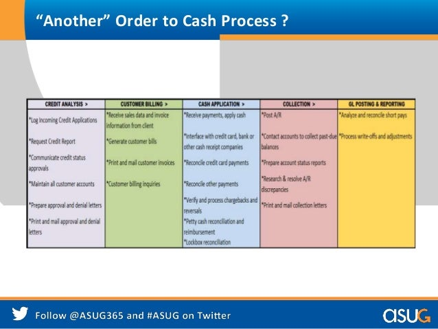 Order To Cash The 1 Business Process To Know