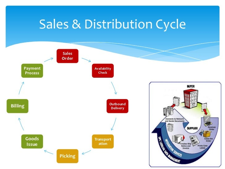 Sap Order To Cash Cycle