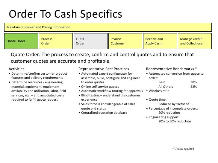 Order To Cash Process Improvement Map