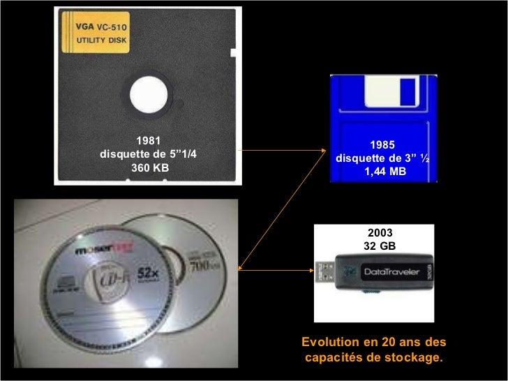 """1981  disquette de 5""""1/4  360 KB 1985  disquette de 3"""" ½  1,44 MB 1986  640 MB 2003 32 GB Evolution en 20 ans des capacité..."""