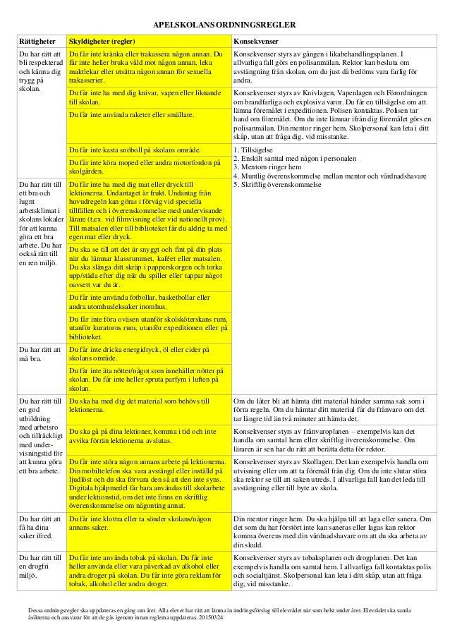 APELSKOLANS ORDNINGSREGLER Rättigheter Skyldigheter (regler) Konsekvenser Du har rätt att bli respekterad och känna dig tr...