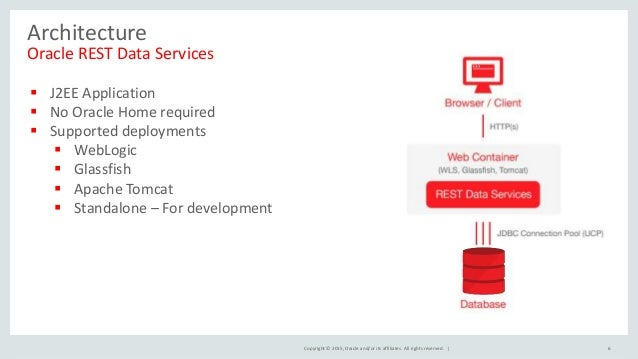 Oracle REST Data Services Best Practices/ Overview