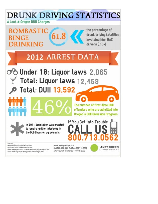 DUI Statistics [Infographic]