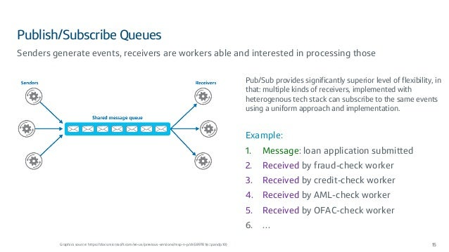 Publish/Subscribe Queues 15 Senders generate events, receivers are workers able and interested in processing those Graphic...