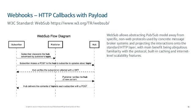 Webhooks – HTTP Callbacks with Payload 16 W3C Standard: WebSub https://www.w3.org/TR/websub/ Graphics source: https://www....