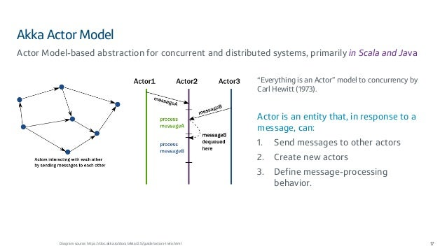 Akka Actor Model 17 Actor Model-based abstraction for concurrent and distributed systems, primarily in Scala and Java Diag...