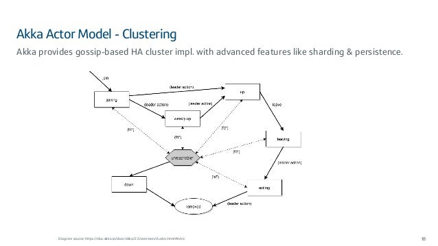 Akka Actor Model - Clustering 18 Akka provides gossip-based HA cluster impl. with advanced features like sharding & persis...
