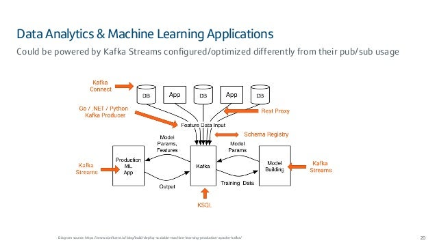Data Analytics & Machine Learning Applications 20 Could be powered by Kafka Streams configured/optimized differently from ...