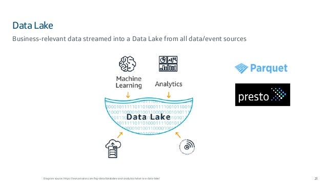 Data Lake 21 Business-relevant data streamed into a Data Lake from all data/event sources Diagram source: https://aws.amaz...