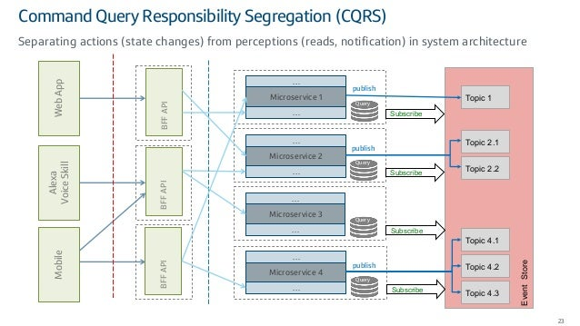 Command Query Responsibility Segregation (CQRS) 23 Separating actions (state changes) from perceptions (reads, notificatio...