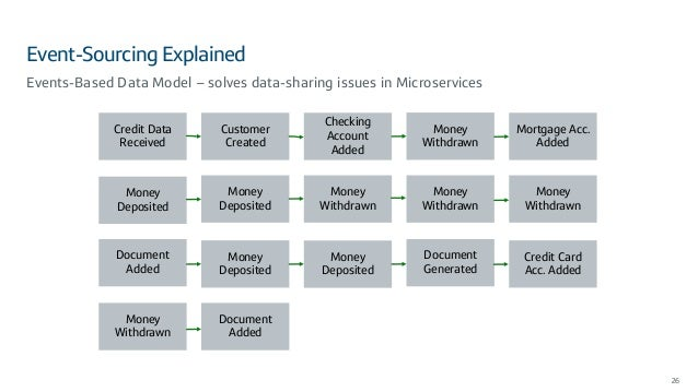Event-Sourcing Explained 26 Events-Based Data Model – solves data-sharing issues in Microservices Credit Data Received Cus...