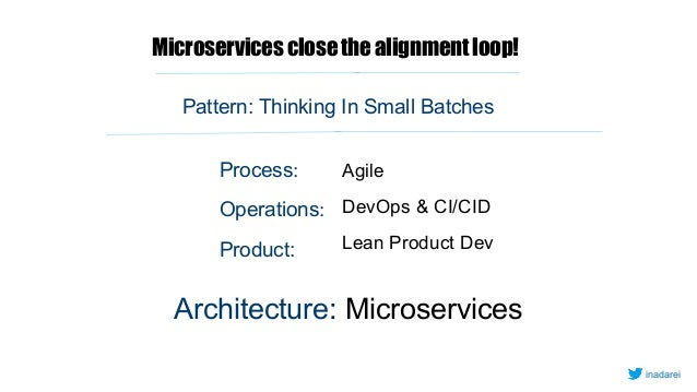 Microservicesclosethealignmentloop! AgileProcess: Operations: Product: DevOps & CI/CID Lean Product Dev Pattern: Thinking ...
