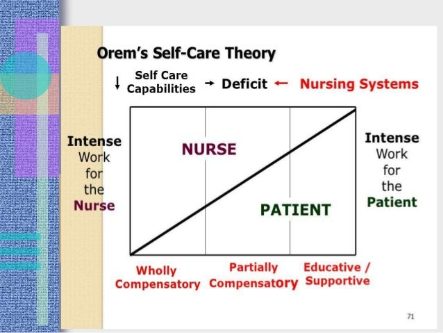 orems nursing theory A nursing theory provides the framework that links nursing research, nursing  practice, and nursing knowledge why use orem's self care deficit theory of.