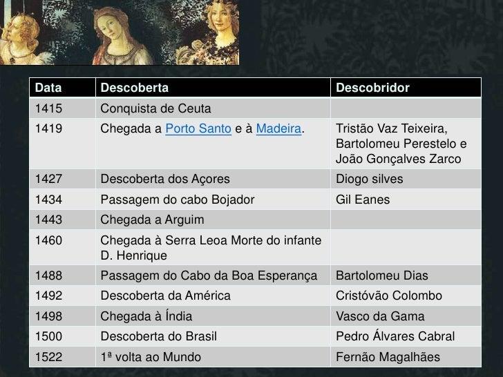 Data   Descoberta                              Descobridor1415   Conquista de Ceuta1419   Chegada a Porto Santo e à Madeir...