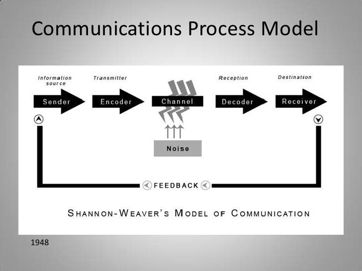 Communications Process Model1948