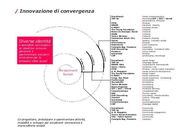 Diverse identità e specialità convergono su obiettivo comune: generare e sperimentare soluzioni innovative per le pressant...