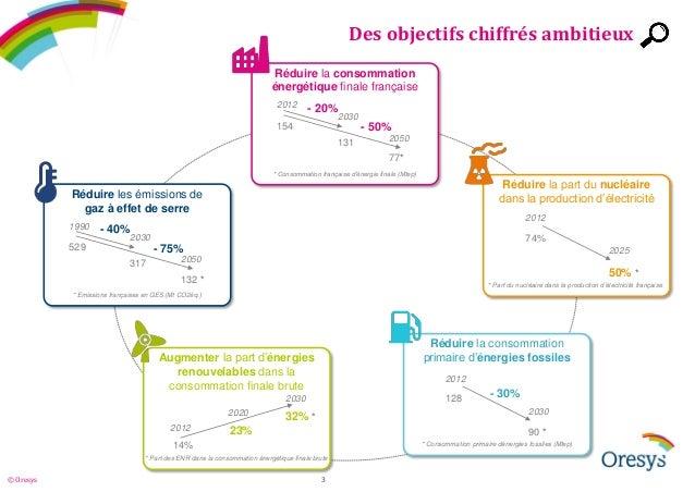 Décryptage de la loi relative à la transition énergétique Slide 3