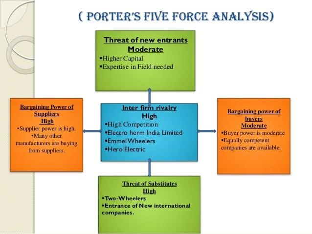 porter 5 forces analysis of indian motorcycle industry Five forces is a framework for the industry analysis and business strategy development developed by michael e porter of harvard business school in 1979 michael porter is a professor at harvard business school andis a leading authority on competitive strategy and international competitivenessmichael porter was born in ann arbor, michigan.