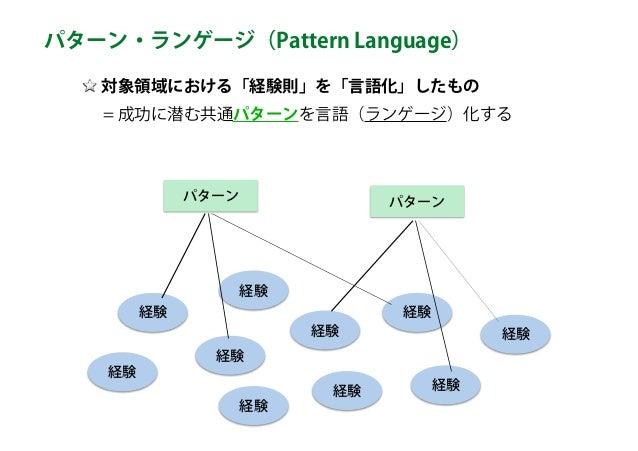 対象領域における「経験則」を「言語化」したもの   = 成功に潜む共通パターンを言語(ランゲージ)化する パターン・ランゲージ(Pattern Language) 経験 経験 経験 経験経験 経験 経験 経験 経験 パターン パターン 経験