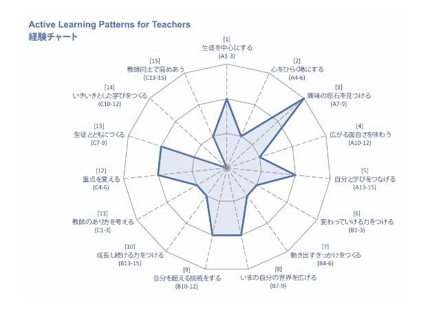 115 schools             13 BoardsofEducation             704 teachers asessment data             20 workshops          ...