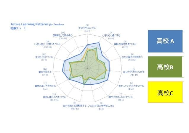 聖学院, 東京 高校での職員研修