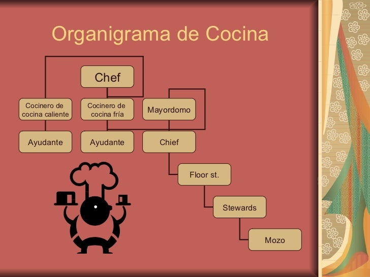 Org cocina for La cocina completa pdf