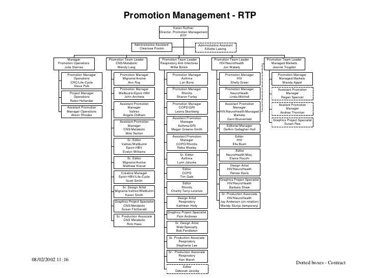 Promotion Management - RTP                                                                                 Karen Ruffner  ...