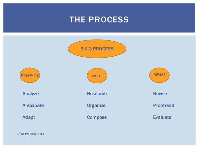 3x3 writing process Mastering the writing process few successful writers follow a stage model of writing by caryn gracey remember your high school composition classes.