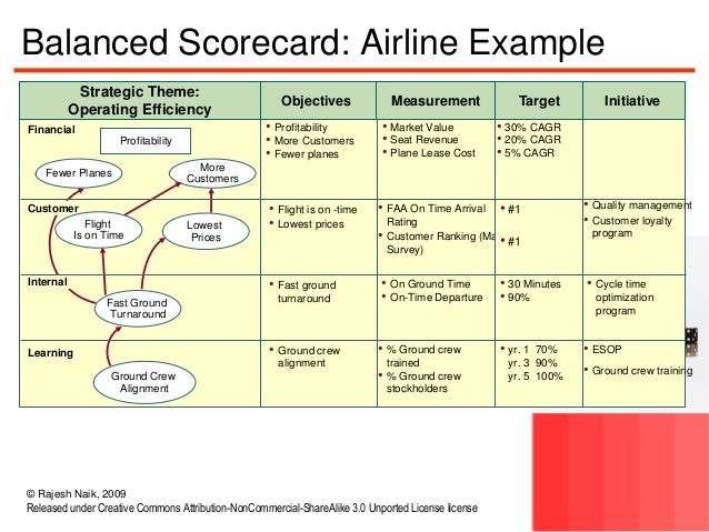balanced scorecard of airline industry Balanced scorecard (bsc) as a key framework for performance measurement   civil aviation in egypt is a very important sector where large sets of knowledge.