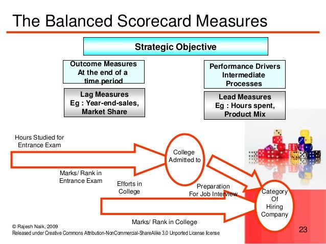 aligning the balanced scorecard and a Maintaining a coherent balanced scorecard structure can be difficult qpr's solution helps you in defining and aligning strategic objectives.