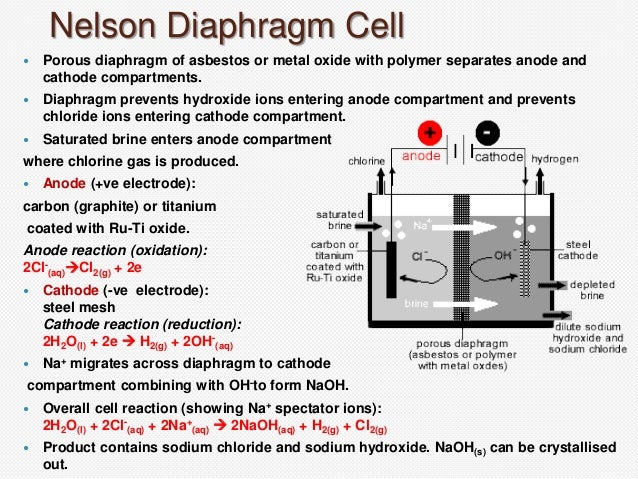 Manufacturing of sodium hydroxide nelson diaphragm cell ccuart Images