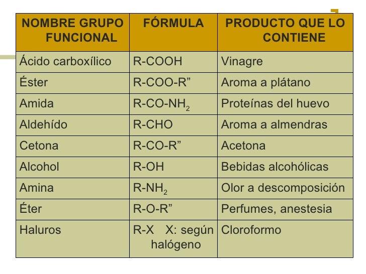 Presentacion De Los Grupos Funcionales: Química Orgánica 2